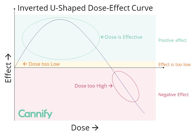 cannabis sex effect u shaped curve graph